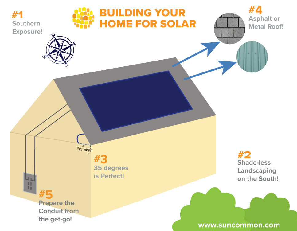 Our Guide to Building a House with Solar in the Northeast