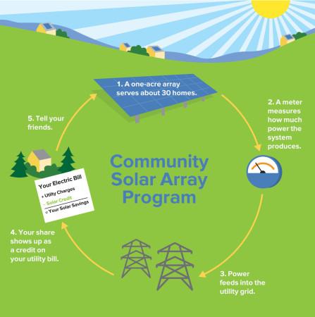New Vermont farm crop: Community Solar