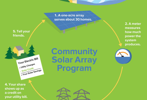 Sharing the beauty and bounty of our land with Community Solar