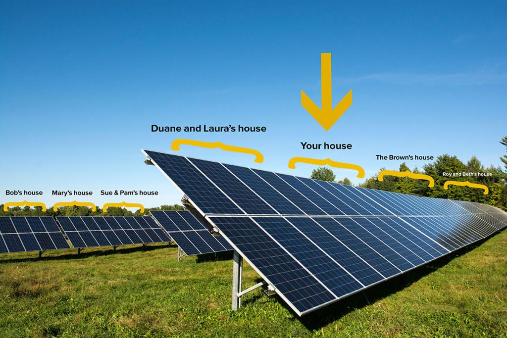 csa community solar ownership or subscription array