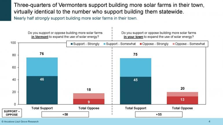 Vermonters want more solar in their towns