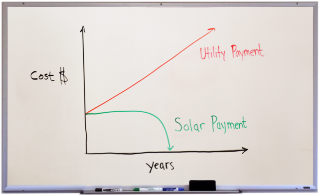 Solar vs Utility Payment graph for blog