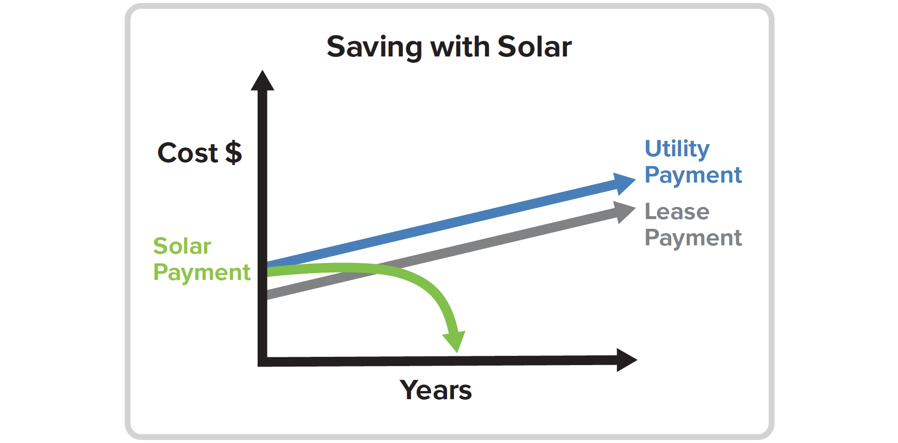 Leasing or buying solar in Vermont