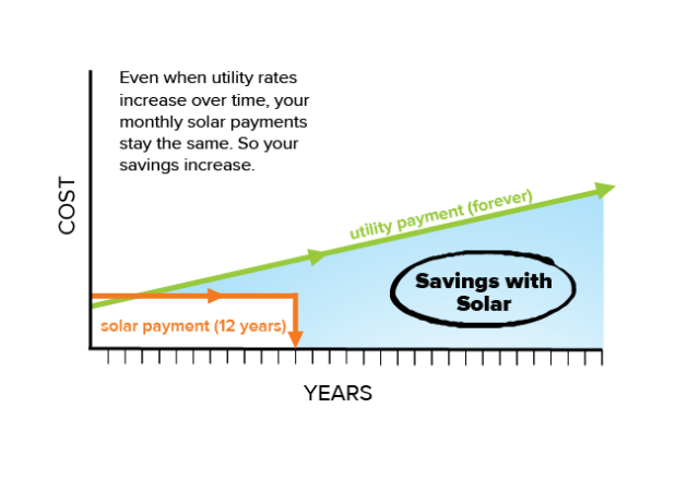 Solar Payment Versus a Utility Payment
