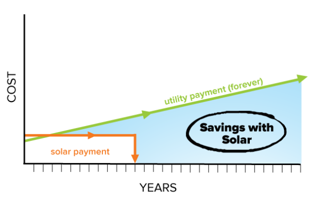 Solar Payment means savings over the utility payment graph