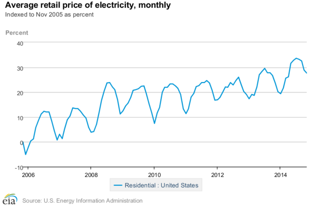 Rising Rates of US Utility Power in a graph