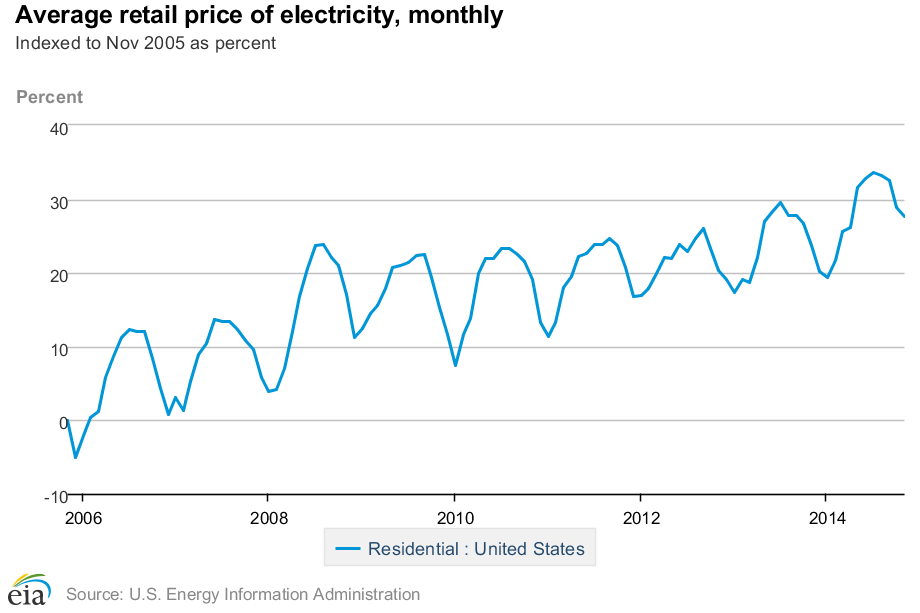 Image result for graph of rising cost of electricity