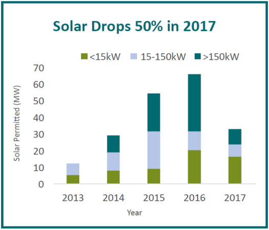 Trend of Vermont solar from 2013 to 2017 shows a decline in the past year.