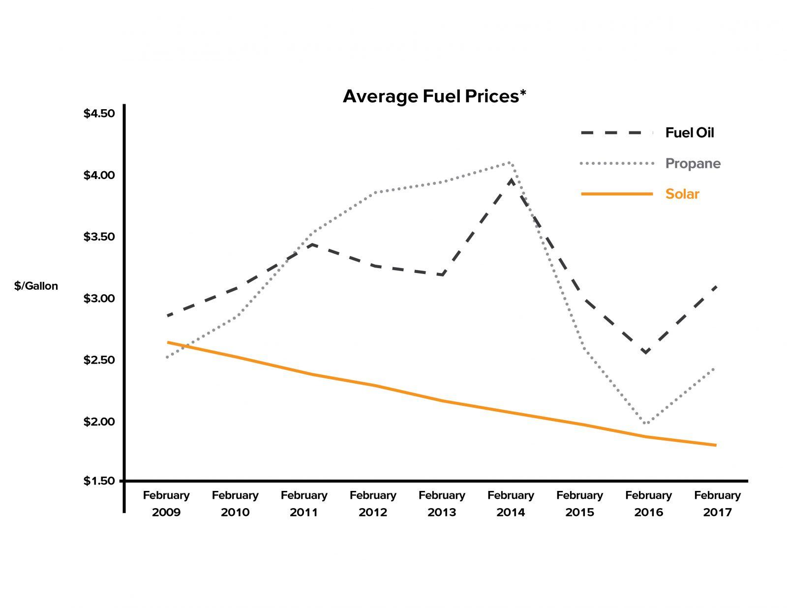 Solar Heating Beats Average Fuel Prices