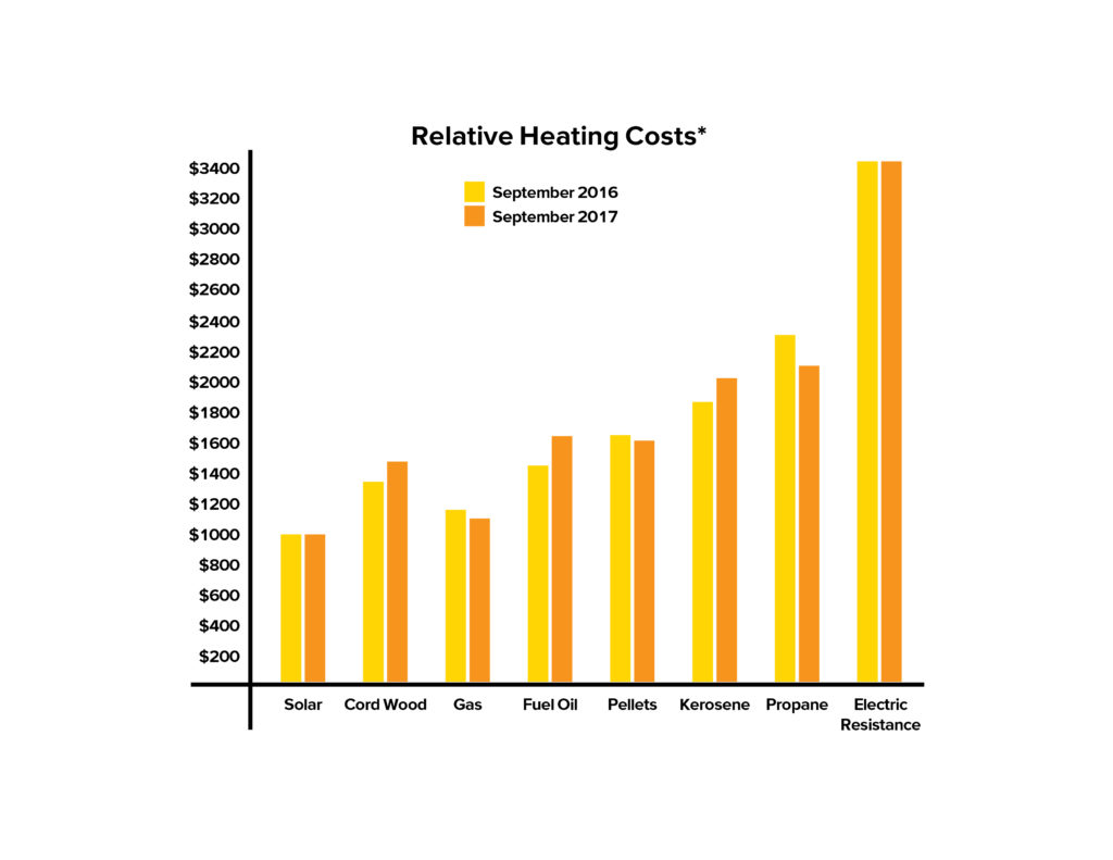 Relative heating costs for heating your home, and solar power paired with heat pumps is the least expensive way to heat your home