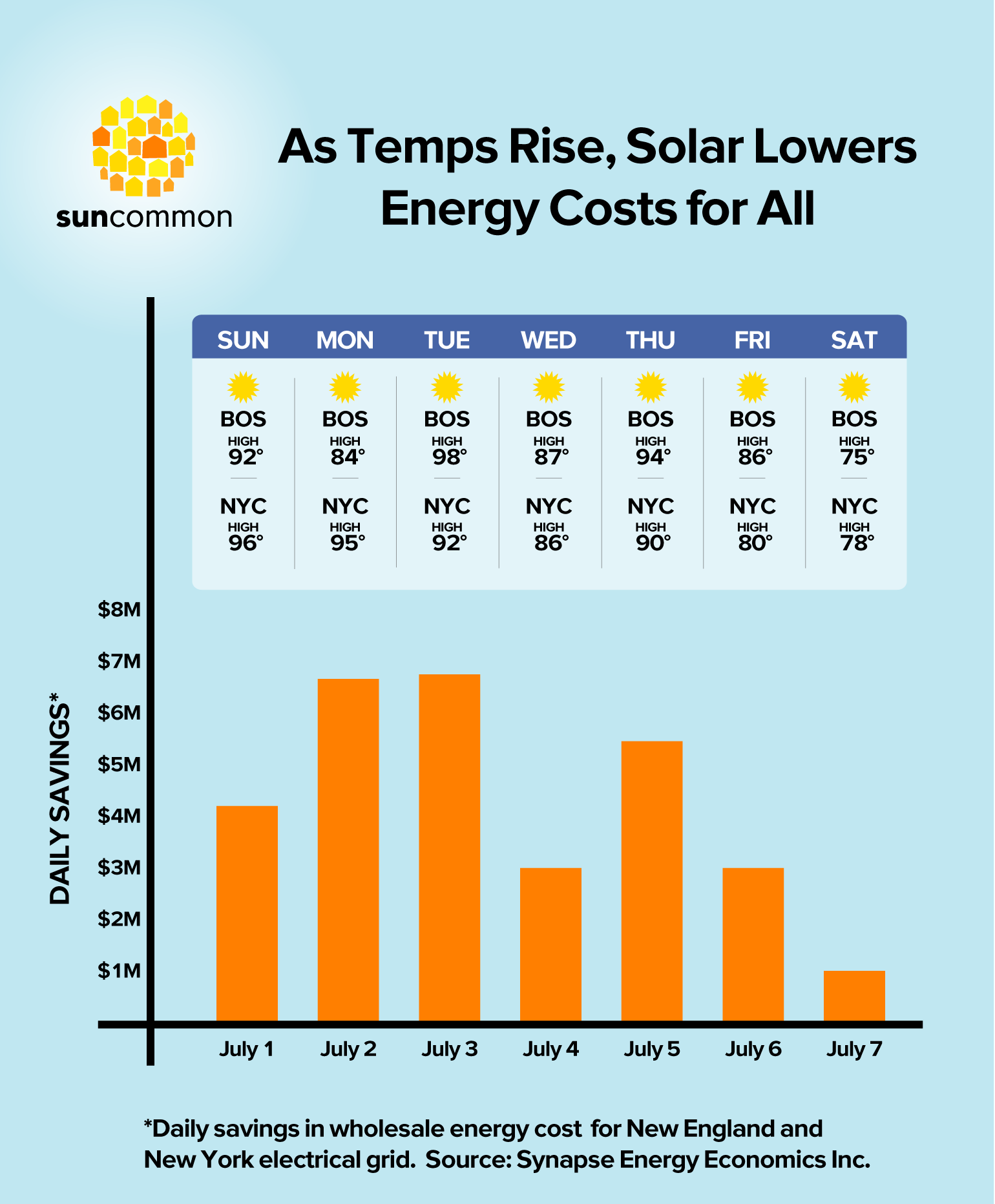 Regional Energy Savings for All during a Recent Heat Wave from Solar Power