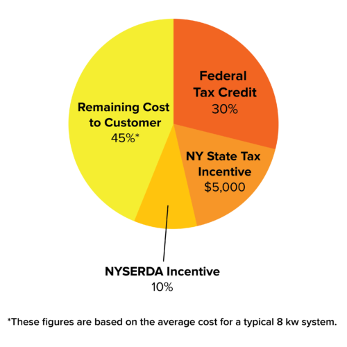 NY State Incentive Pie Chart -01