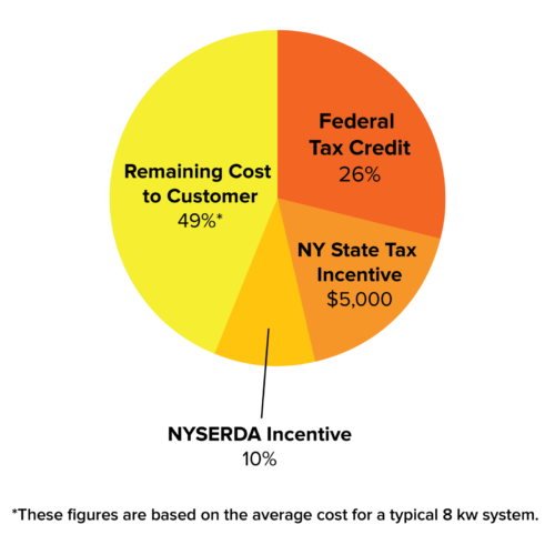 NY State Incentive Pie Chart